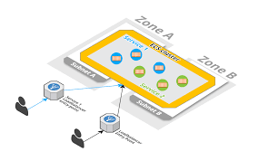 new cloudformation templates ecs cluster u0026 service legacy vpc