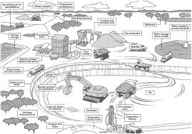climate change and surface mining a review of environment human