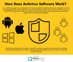 what is best antivirus software in 2017
