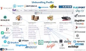Fedex Ground Map Disrupting Logistics The Startups That Are Unbundling Fedex U0026 Ups