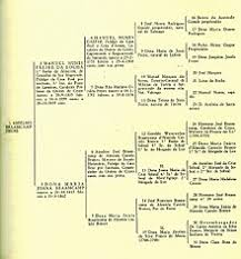 genetics practice problems pedigree tables pedigree chart wikipedia