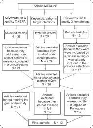 assessment of microbiological air quality in hemato oncology units