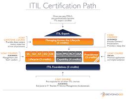 course detail itil operational support analysis capability
