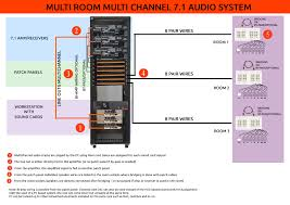 multi room multi channel audio using multiple sound cards for my