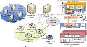 RouteFlow architecture conceptual design a Overview of a