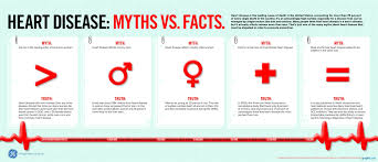 heart disease myths and facts chart graph infographics graphs net