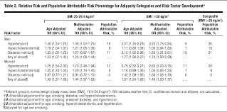 overweight and obesity as determinants of cardiovascular risk