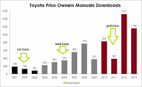 2011 toyota prius owners manual automotive analytics a look at the ford focus part 2 just