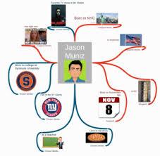 identity map create an identity map
