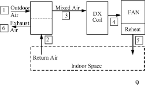 schematic diagram for the conventional hvac system figure 1 of