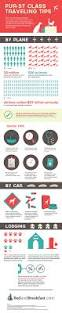 tips for traveling with pets infographic bedandbreakfast com