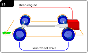 all wheel drive rear engine four wheel drive layout