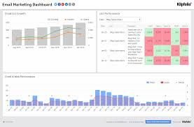 Email Marketing Report Template by Marketing Dashboards 9 Dashboards For Every Marketer Klipfolio Com