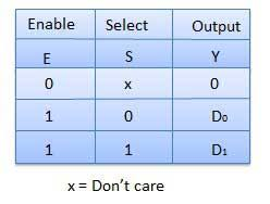 Truth Table Definition Combinational Circuits