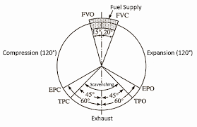 4 stroke engine diagram pdf 4 wiring diagrams instruction