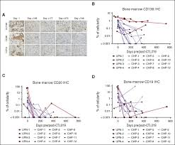 chp 180 persistence of long lived plasma cells and humoral immunity in