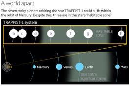 Seeking Zone How We Re Already Seeking On Trappist 1 S Rocky Planets New