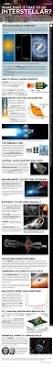 How Long Does It Take To Travel A Light Year How Interstellar Space Travel Works Infographic