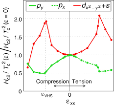 strong peak in tc of sr2ruo4 under uniaxial pressure science