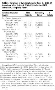 prevalence and distribution of major depressive disorder in
