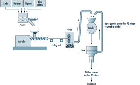 chapter 77 chemical processing