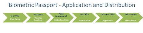 biometric passports e aleat