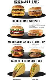 Burger K Hen 158 Best Persuasive Texts Images On Pinterest Persuasive Texts