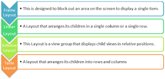 que es linear layout android what are the differences between linearlayout