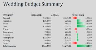 Wedding Budget Wedding Budget V Spend Tracker Leeds Bridal