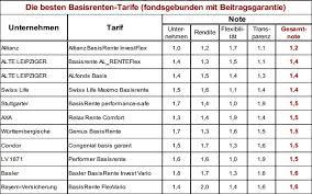 beste rentenversicherung im test 2017 die besten basis renten versicherungsjournal deutschland