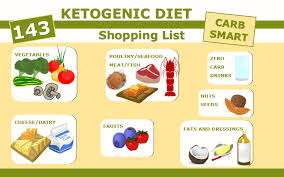 Ketogenic Diet Foods Shopping List Essential Keto