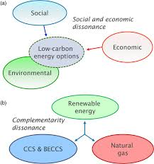 principles of sustainability and physics as a basis for the low