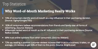word of mouth marketing building a strategy that really works