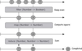 rxjs tutorial github reactive programming in javascript with rxjs dzone refcardz