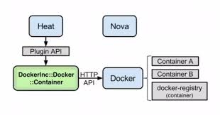 openstack heat template openstack and docker part 2 sreenivas makam s