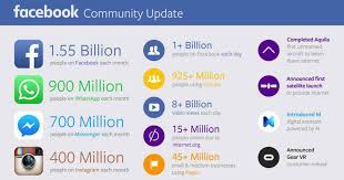 fb update fb community update echovme blog