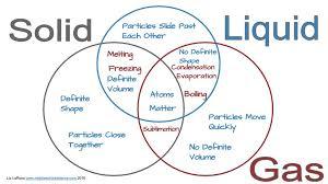 solid liquid u0026 gas u2013 triple venn diagram activity u2013 middle
