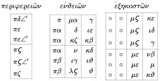 greek numerals wikipedia