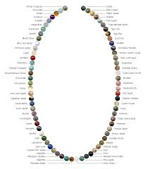 gemstone beads necklace images Chart of various gemstone beads great for finding the right one png