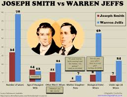 re no ifs ands or joseph smith was a pedophile and the