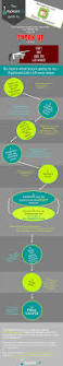 infographic 10 easy steps to writing your mba application essay