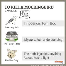 to kill a mockingbird charts