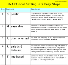 smart goal setting how to set goals that make your business hum