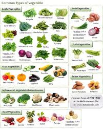 common types of vegetable in mediterranean diet healthy eating