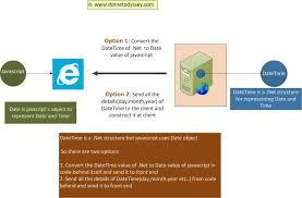 format date javascript jquery sending datetime to jquery ajax in json format in asp net dot net