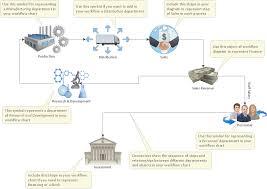 business process diagram template flowchart software free