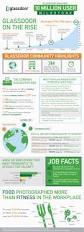 glass doors jobs infographic glassdoor sky rockets to 10 million users