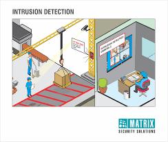 video surveillance for enterprises u0026 corporate people counting