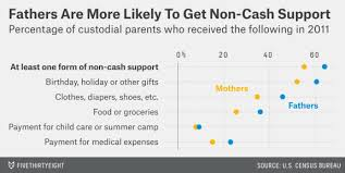 are moms less likely than dads to pay child support fivethirtyeight