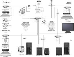 home networking zyxel pulling network cable voip engenious